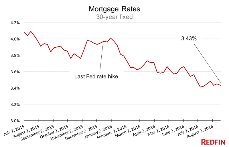 MortgageRateUS