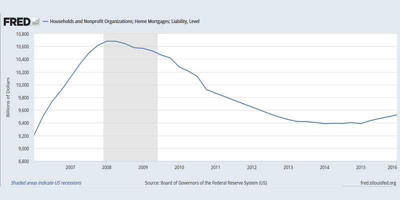 О подвохе дешёвой ипотеки