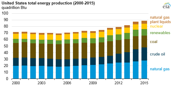 US-Energy