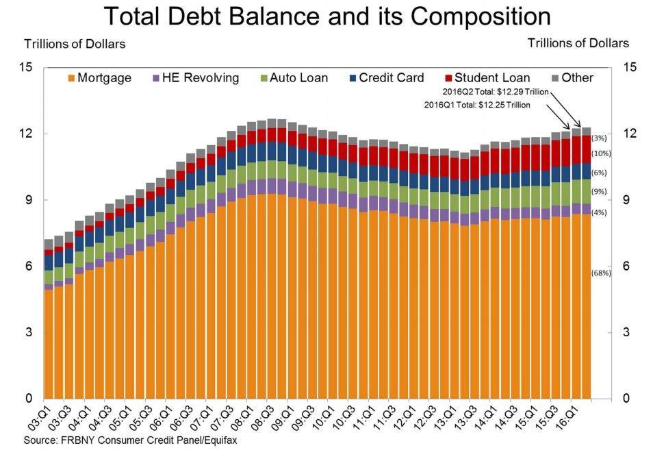 US-DebtBalance