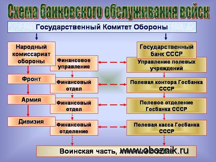 Bank-War