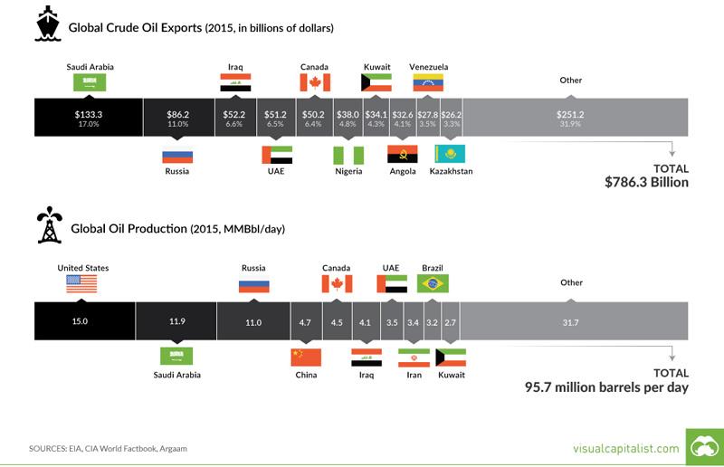 oil-prod-export