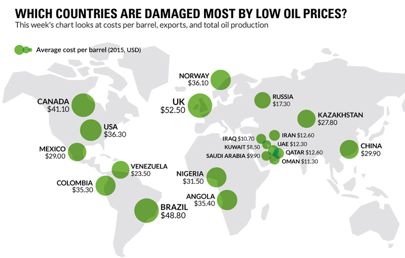 oil-costs-by-countries