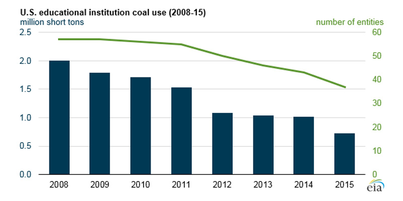 Coal Consumption Edu