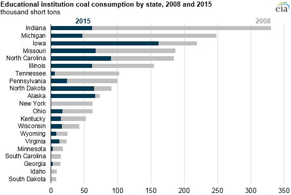 Coal Edu State