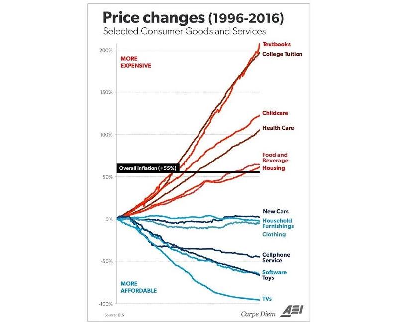US-PriceChange