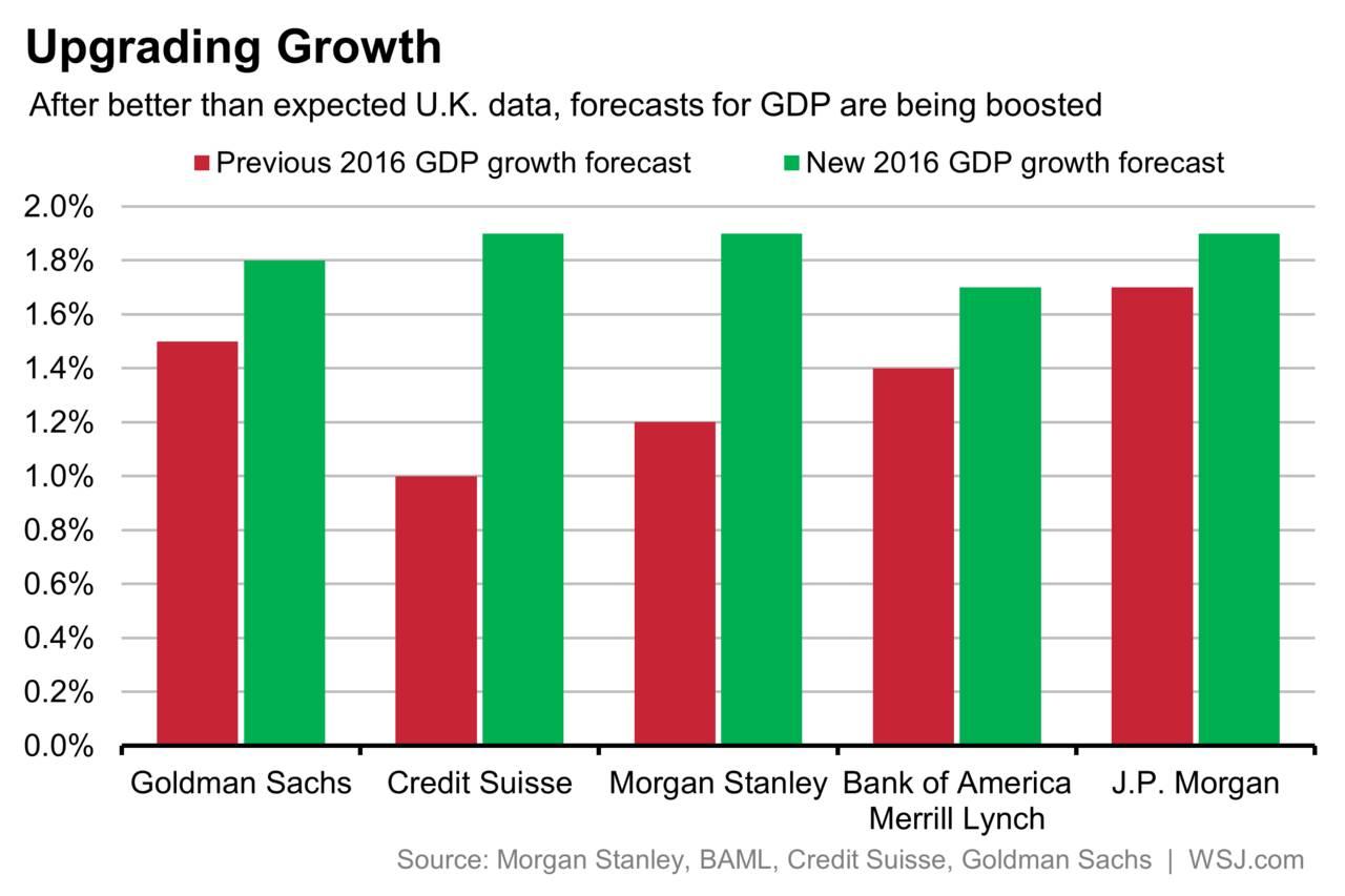 GBR-Econ-Forecast