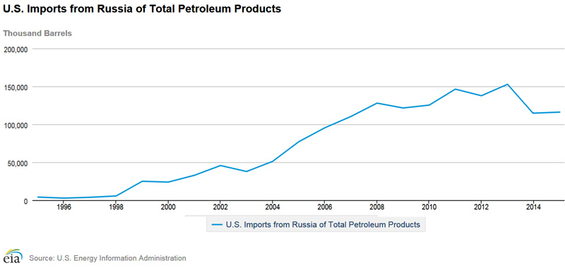 US-Import-Petroleum-Rus