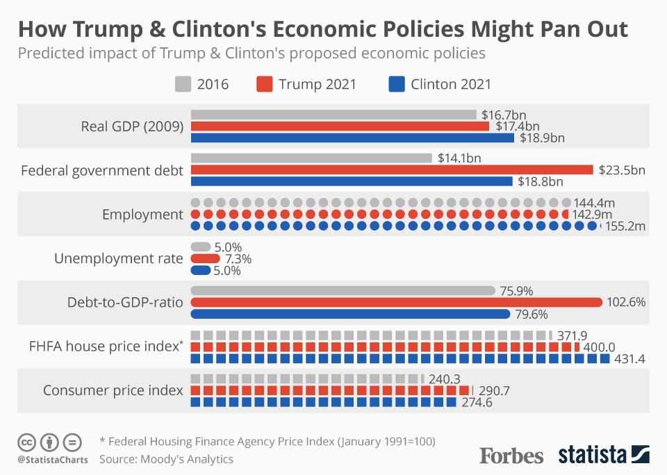Clinton-Trump_Economic_Policies