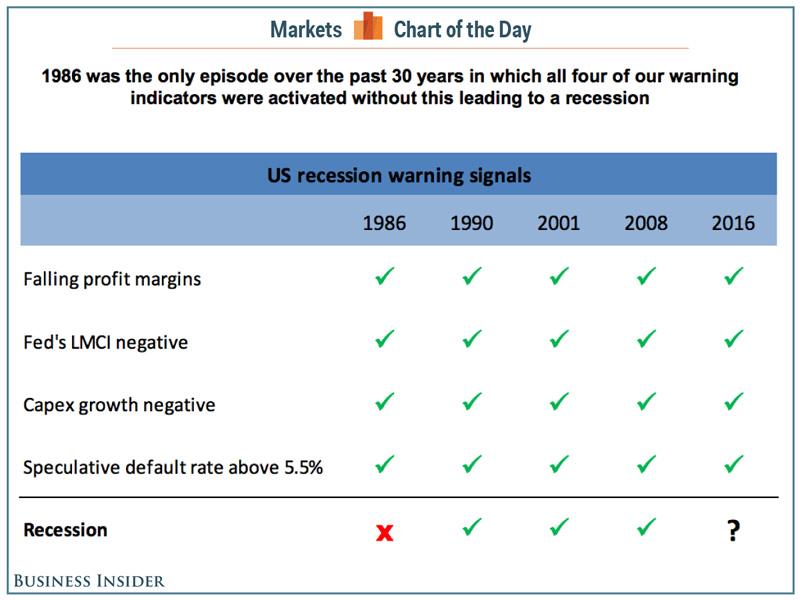 US-RecessionRisk