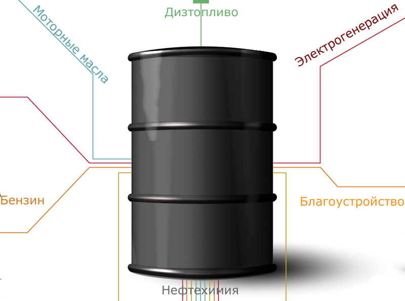 barrel-of-oil