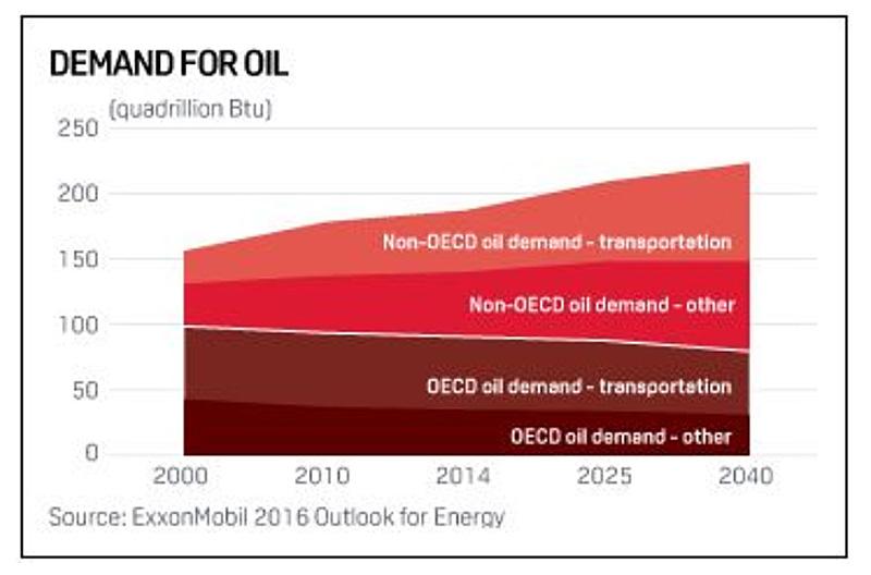 Oil-Demand-Exxon