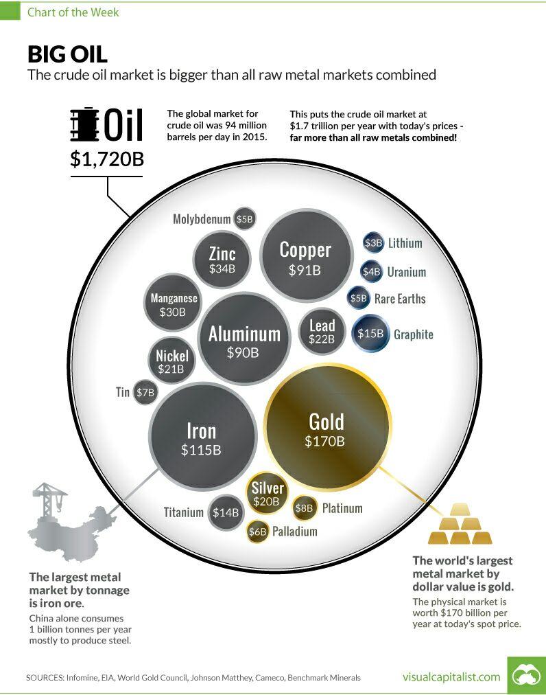 OilMarket