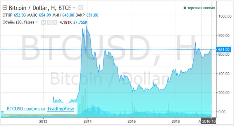 BitcoinUSD