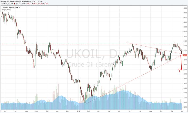Oil_Nov