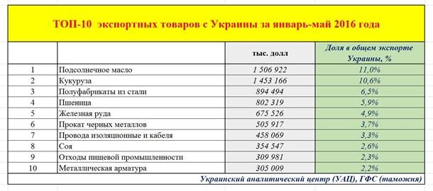 Top10-Ukr