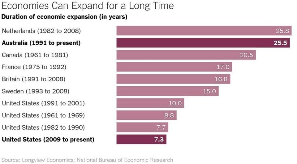Economy Expand