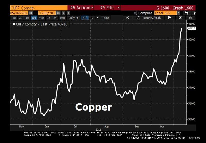 CN-Copper
