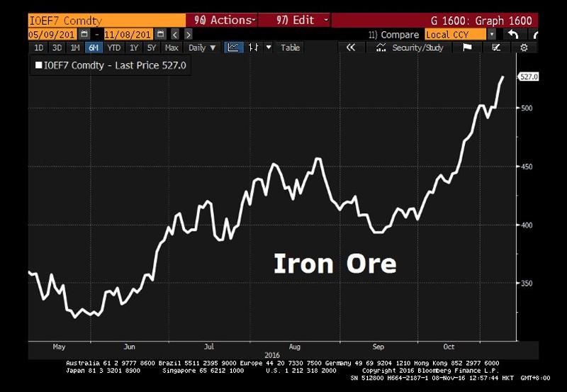 CN-Iron