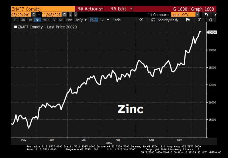 CN-Zinc