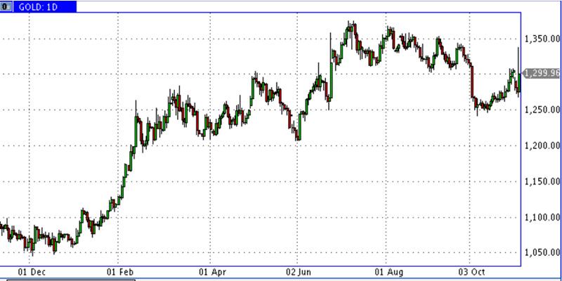 О долларе и прочем Трам-пам-падении в пропасть