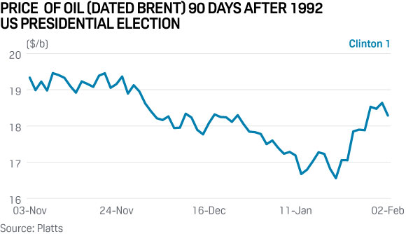 brent-oil-price-us-election-1992