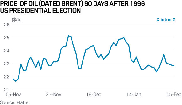 brent-oil-price-us-election-1996