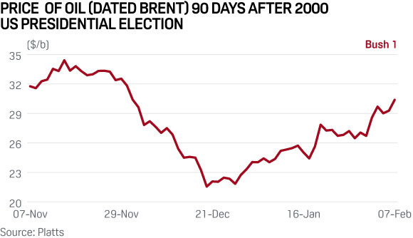 brent-oil-price-us-election-2000
