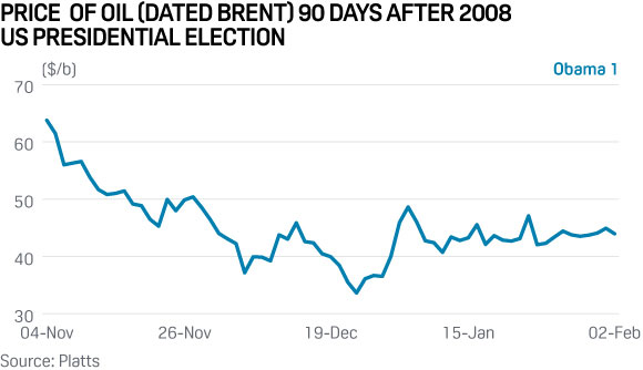 brent-oil-price-us-election-2008