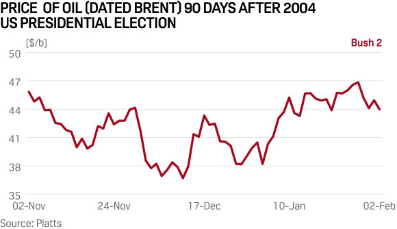 brent-oil-price-us-election-2004