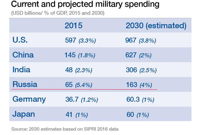 Расходы на оборону до 2030 г.