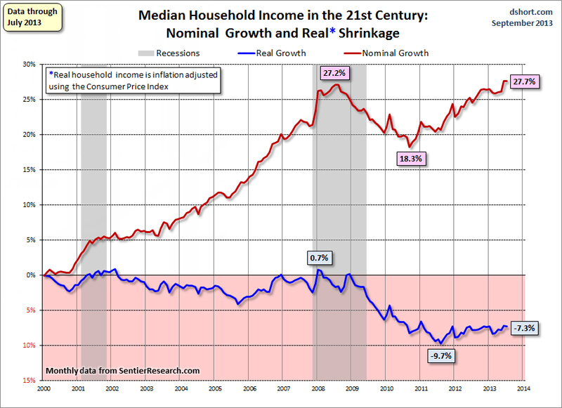 The median household income 2013-09-23A