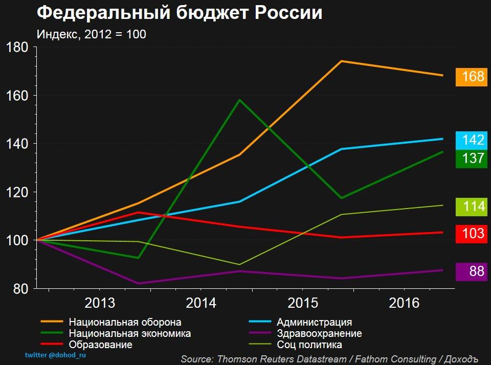 Budget 2012-2016