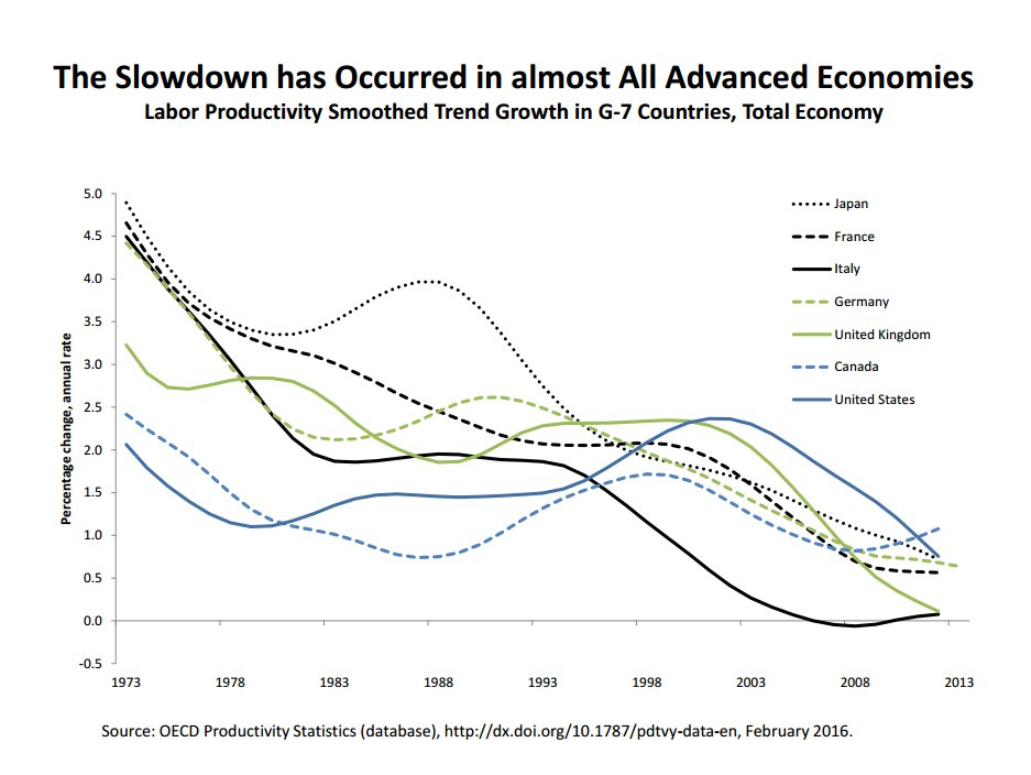 Productivity-OECD