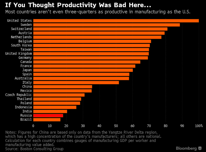 Productivity-World