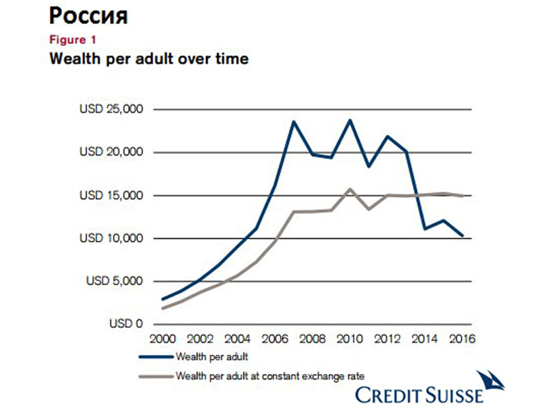 Wealth 2016 Russia
