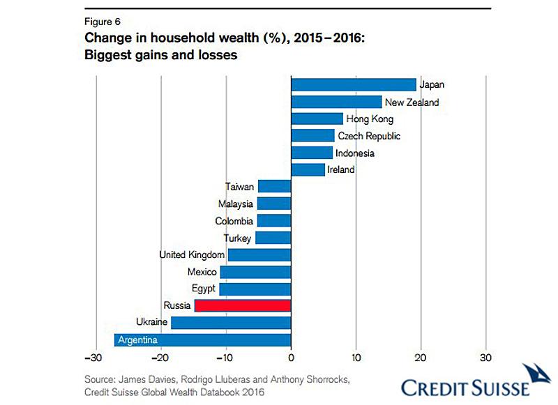 Wealth 2016 change