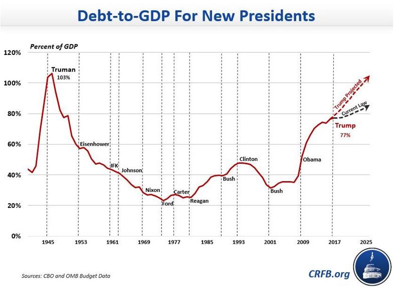 US-Debt2GDP