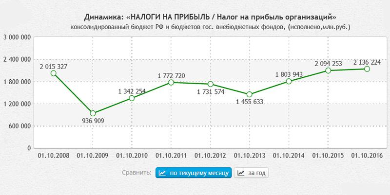 О том, как в России бегут от налогов