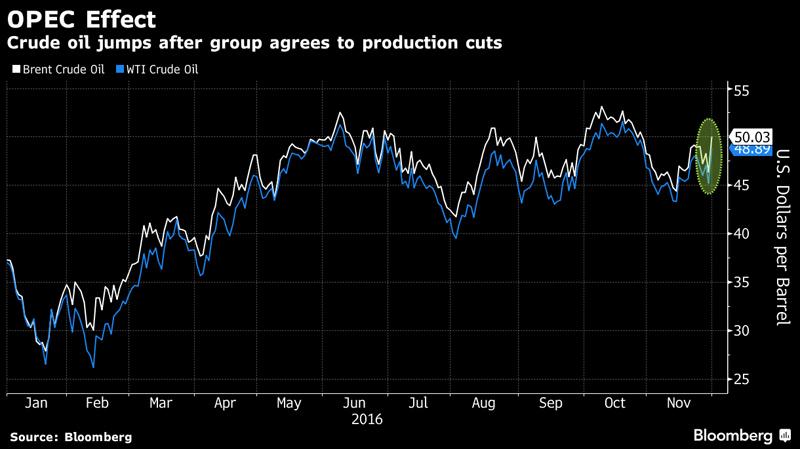 OPEC-Effect