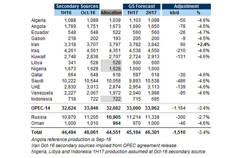 OPEC-Agree