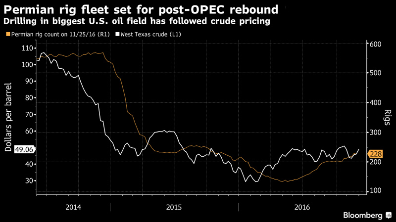 Rig Count after OPEC