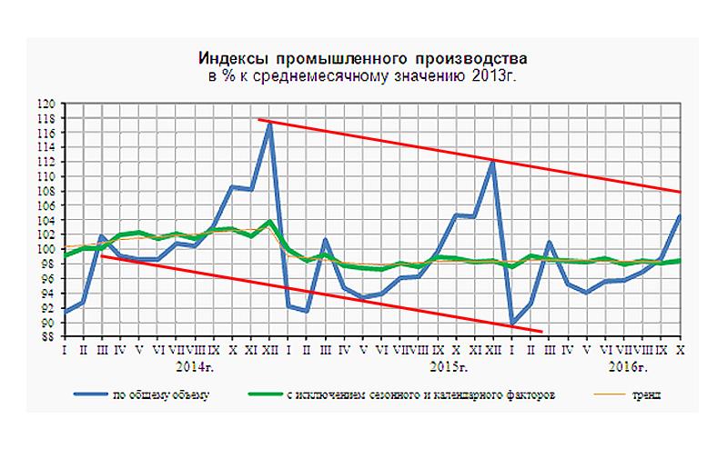 О чудесном воскрешении российской промышленности