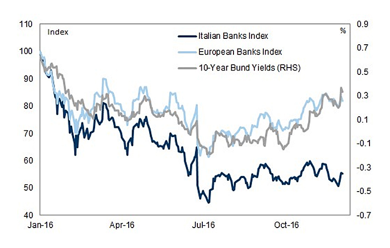 Banks-Ita