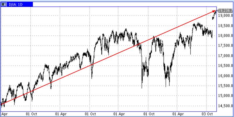 Dow-most-optimistic