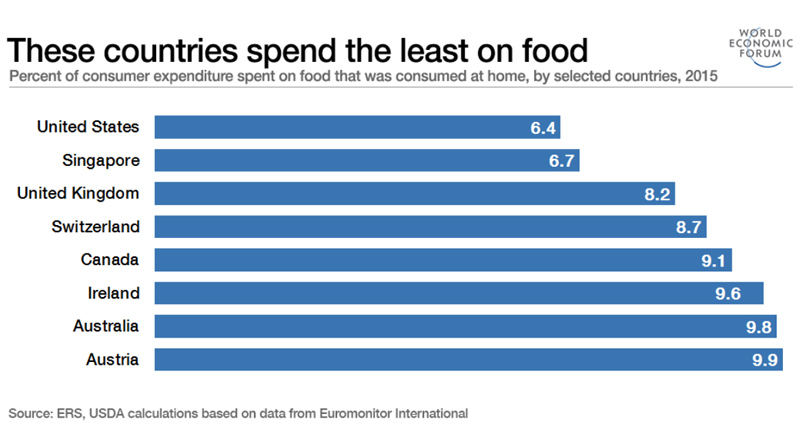 Food Spend Low Rate