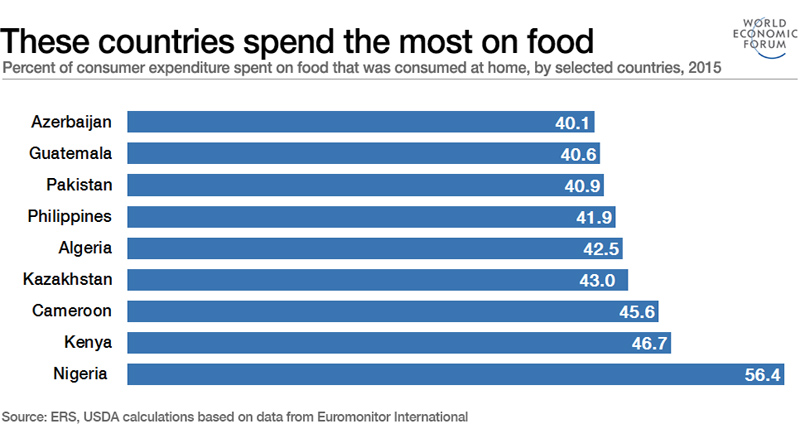 Food Spend High Rate