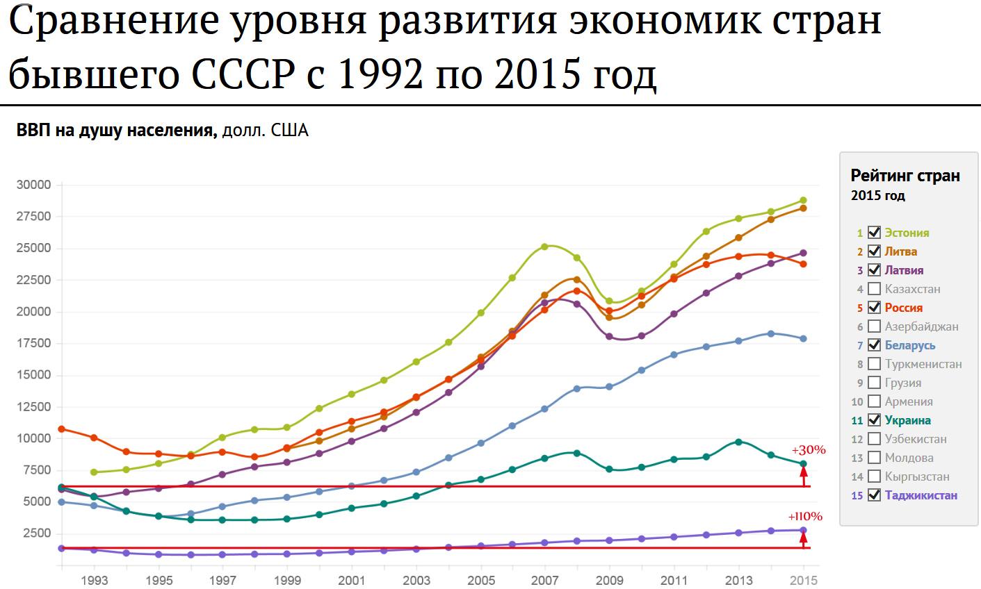 post-USSR-GDP
