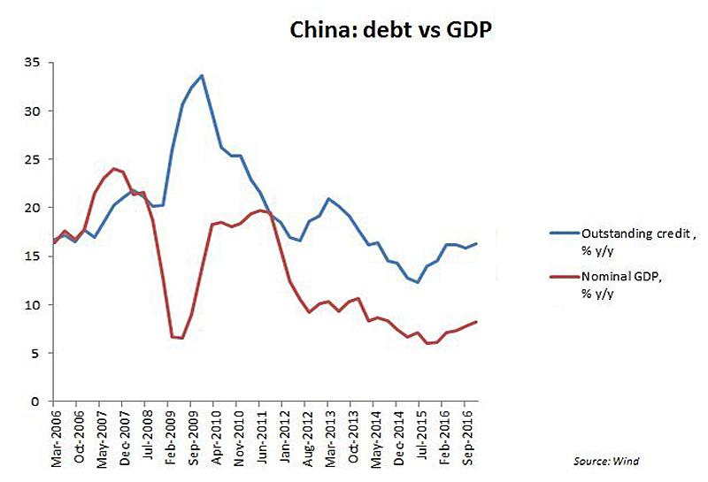 China Debt/GDP