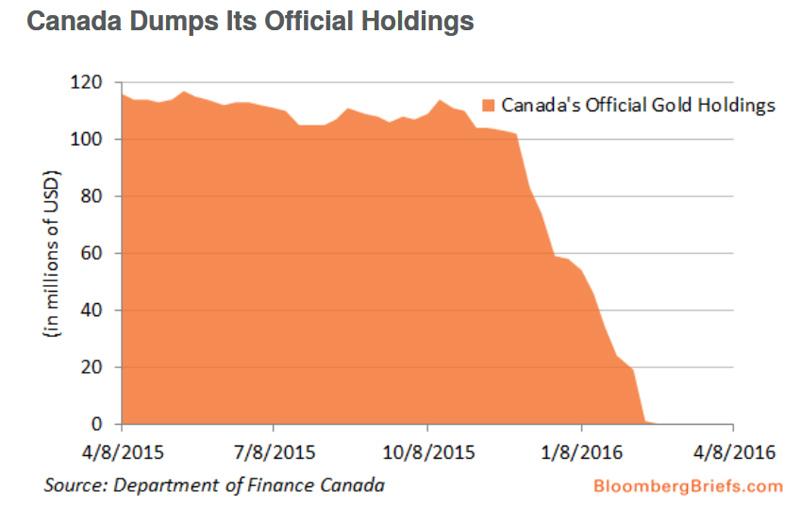О финальной распродаже чистого золота высшей пробы Gold Canada